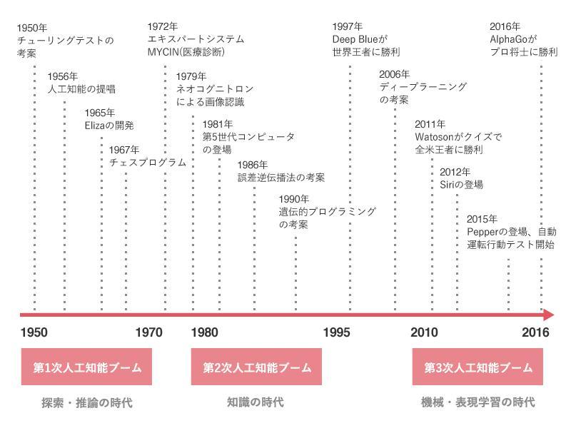 人工知能歴史